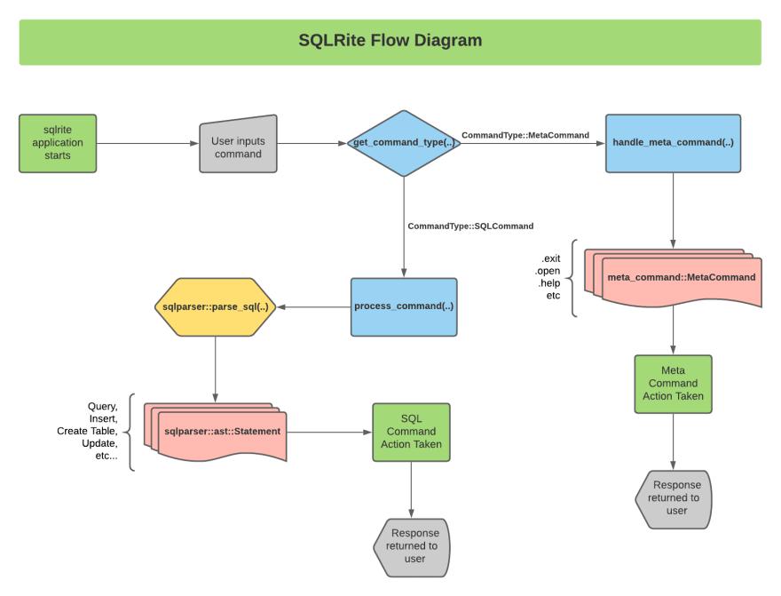 SQLRite Flow Diagram ([https://github.com/joaoh82/rust_sqlite](https://github.com/joaoh82/rust_sqlite))