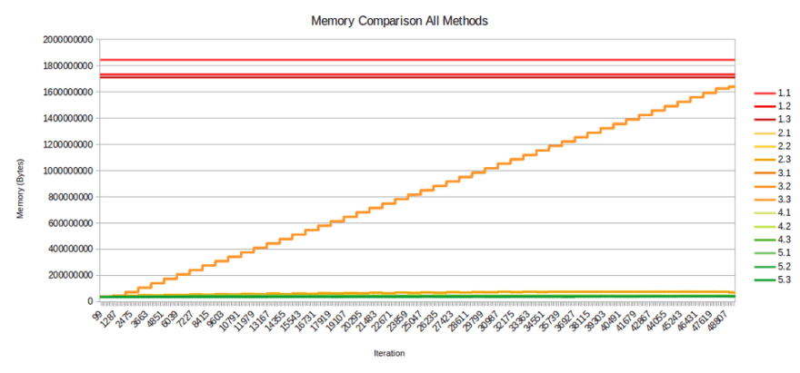 Memory Comparison with All Methods