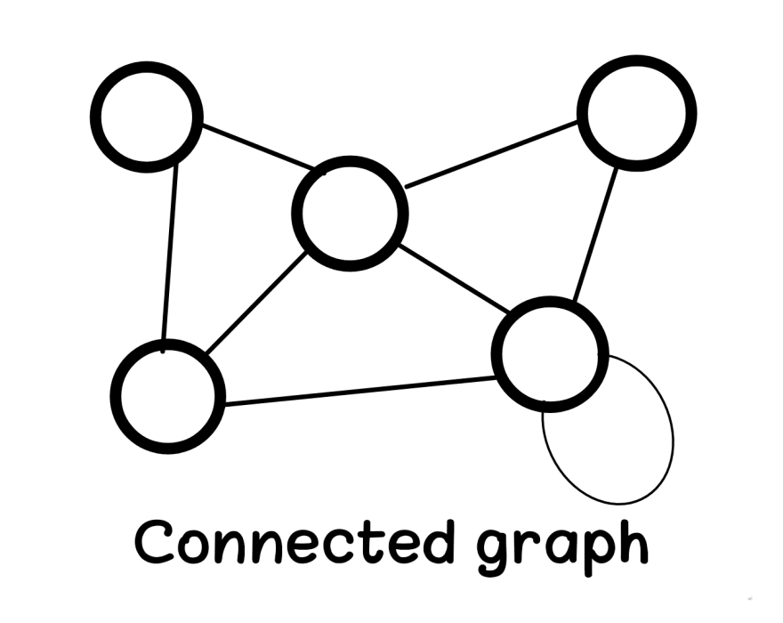 Connected graph in data structure Aya Bouchiha