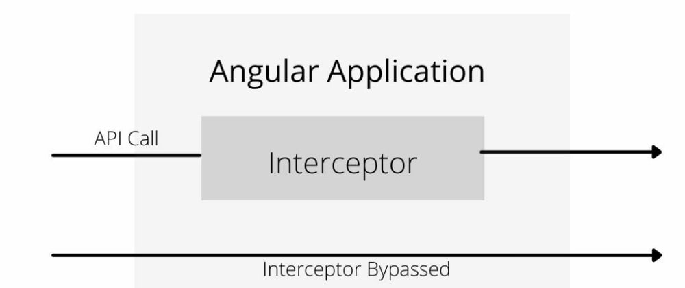 Cover image for Making API call bypassing Interceptor if one is configured in Angular