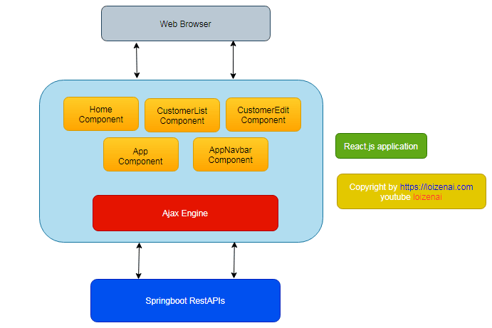 Reactjs CRUD RestAPI Application Frontend Architecture Diagram