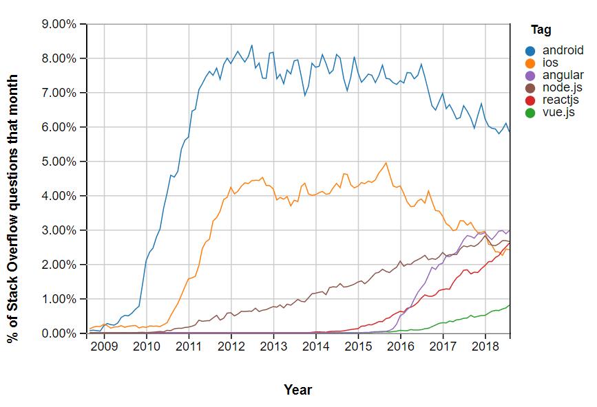 webapp trends