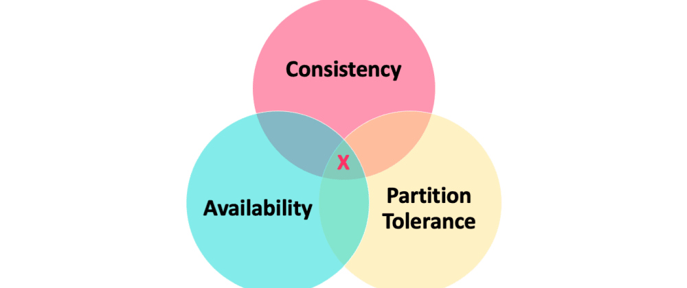 Cover image for CAP Theorem: Availability vs consistency