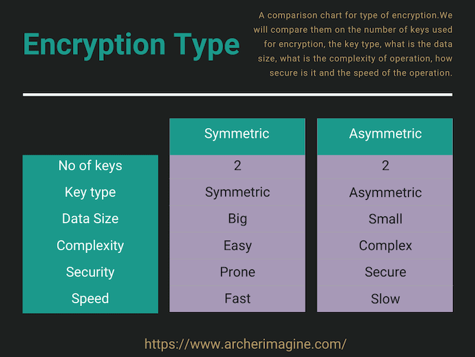 AWS Made Easy | Encryption type