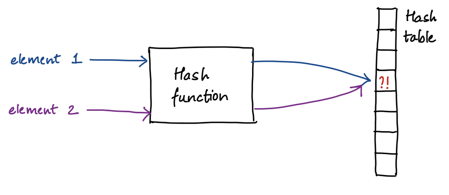 Two elements being mapped to the same location in a hash table resulting in a collision