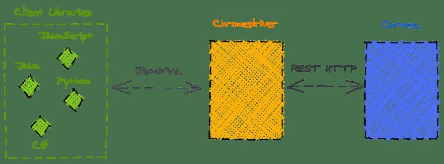 Selenium architecture