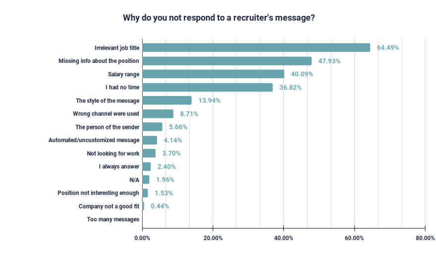 what percentage of messages do developers answer