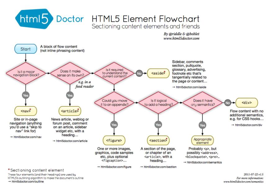 html5 element flowchart