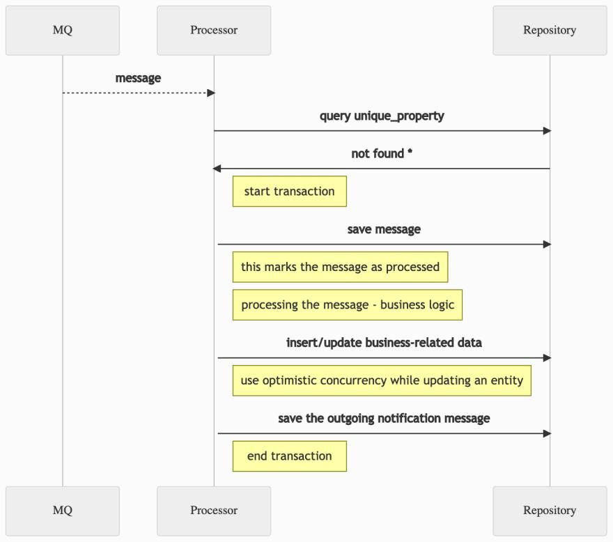 transactional-process