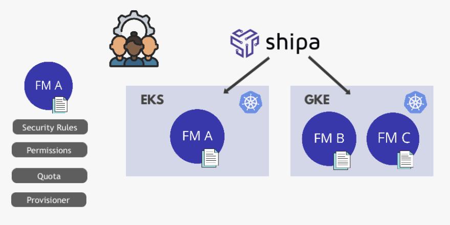 Shipa - Platform Admins Workflow