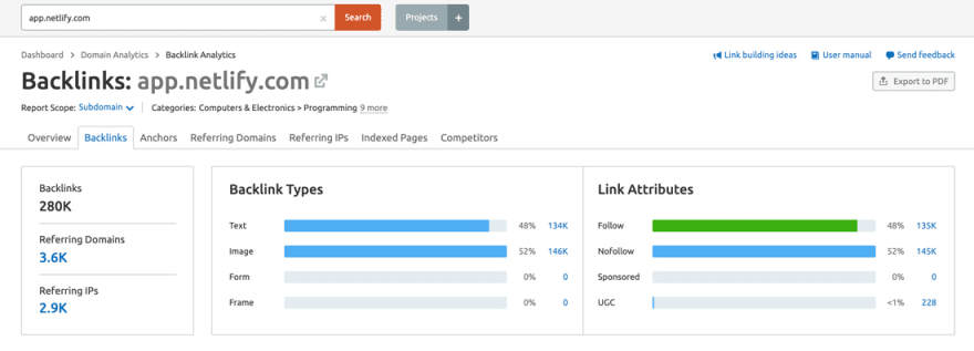 app.netlify.com backlinks report screenshot from SEMrush