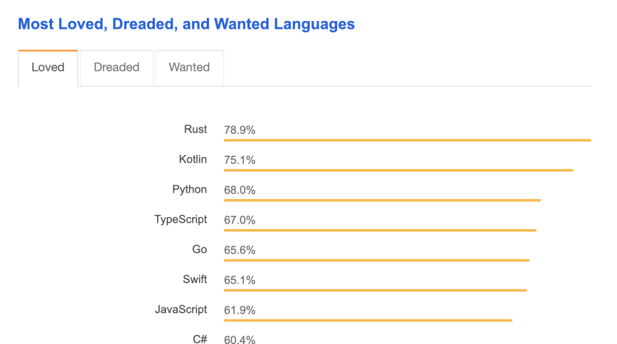 Results of the most loved programming languages survey question from the 2018 Stack Overflow Survey