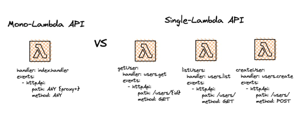 Cover image for The What, Why, and When of Mono-Lambda vs Single Function APIs
