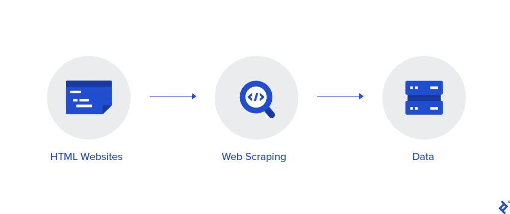 Cover image for Web Scraping through Python