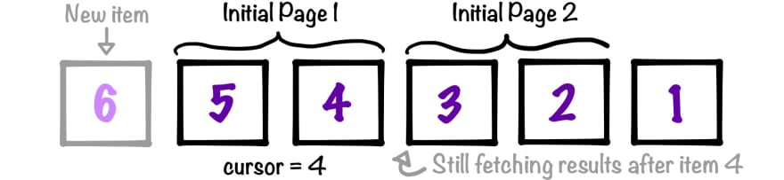 Diagram of cursor-based pagination correctly handling the next page when new items are added
