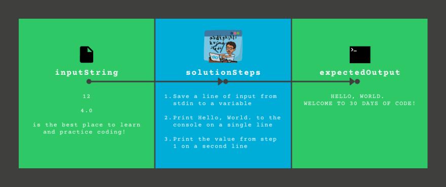 Learning Go Basics with 30 Days of (Explained) Code - Day 0: Hello, World
