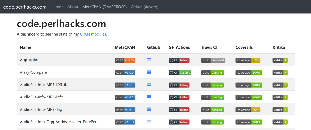 Cover image for A CPAN Dashboard