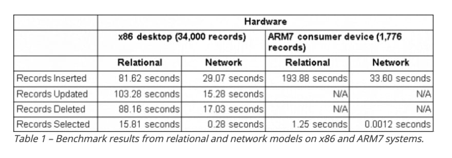What Can We Learn From SQL's 50 Year Reign? A Story of 2 Turing Awards