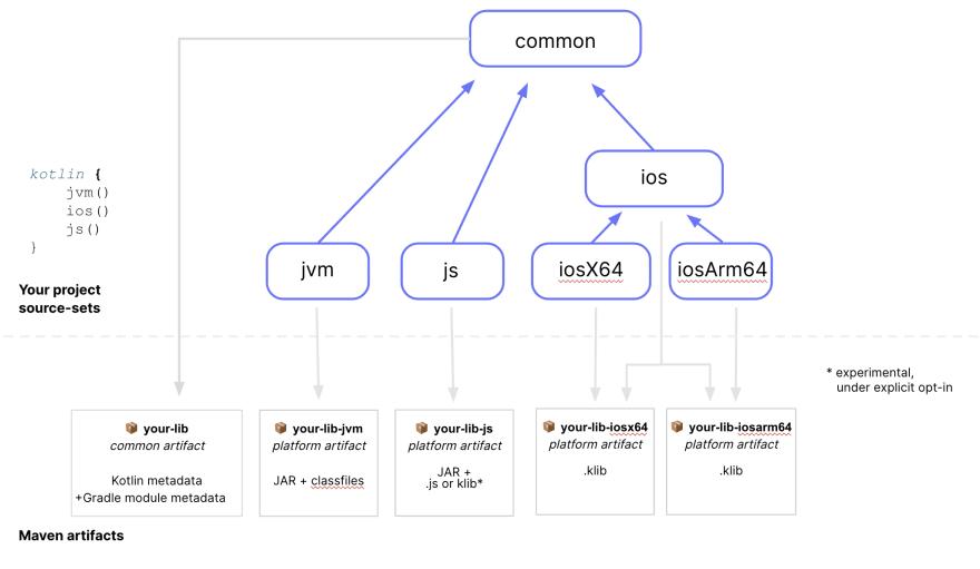 Kotlin Multiplatform Library Maven representation