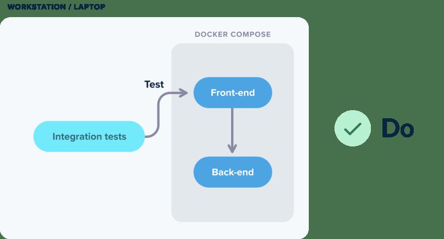 Using Docker compose
