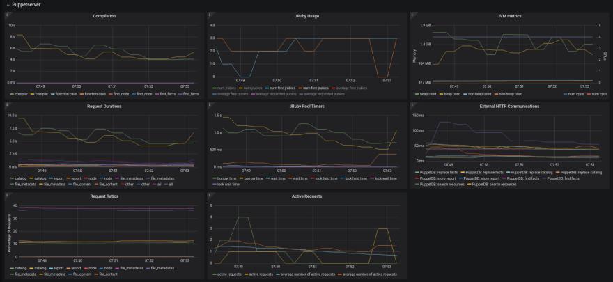 Puppetserver metrics in Grafana