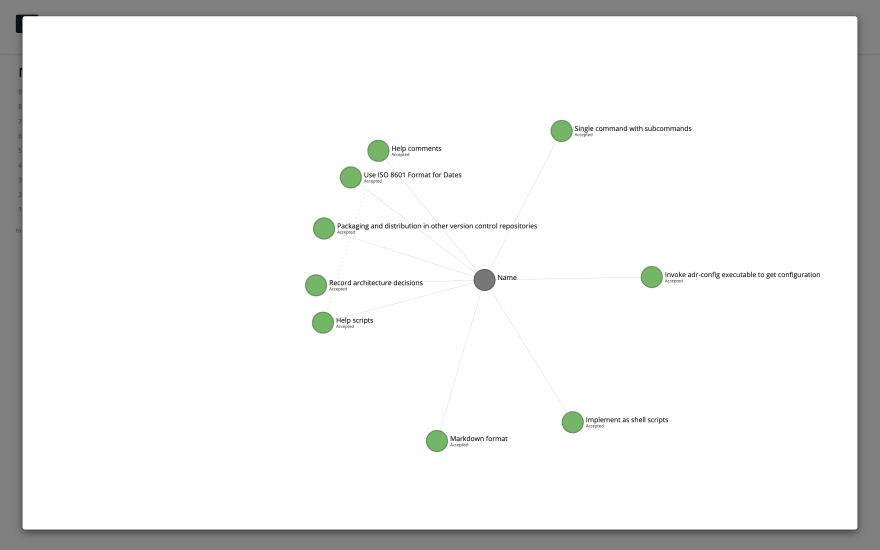 A force-directed graph of decisions