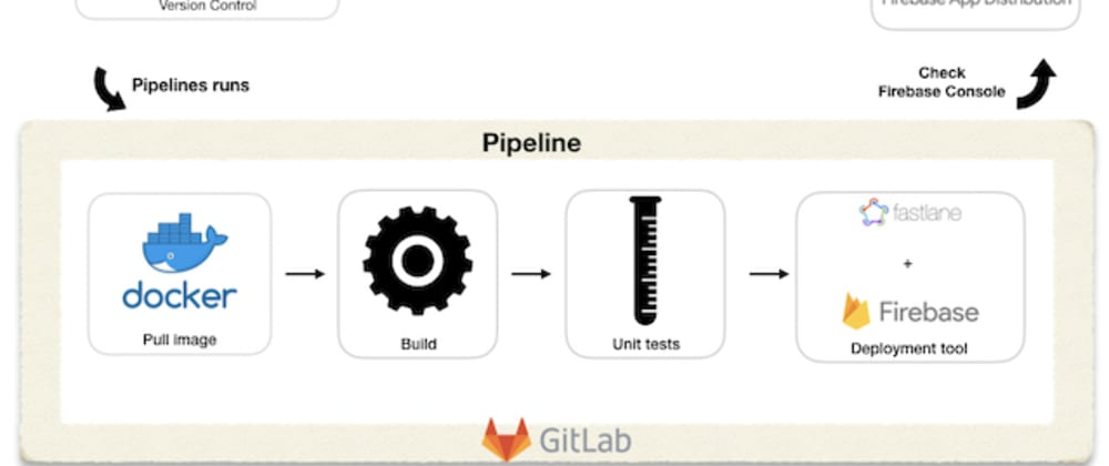 Cover image for DevOps  - Understanding and applying CI/CD pipeline for Android developers 🚀 - Part 2
