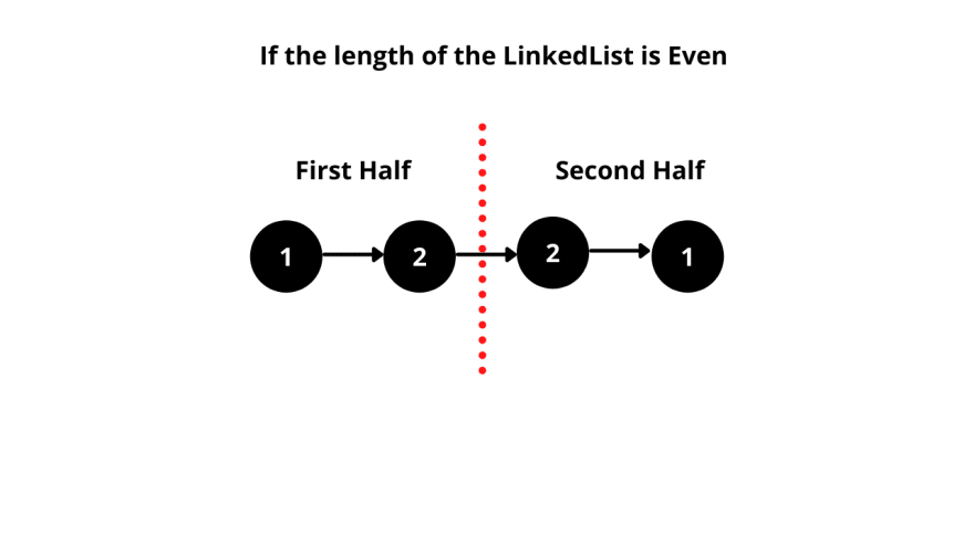 Diagram representing LinkedList with even number of nodes