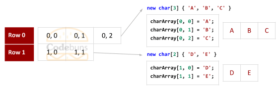 C# Jagged Array With 2 Rows Index Values