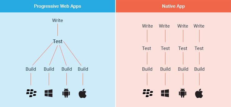 PWA vs. Native Apps