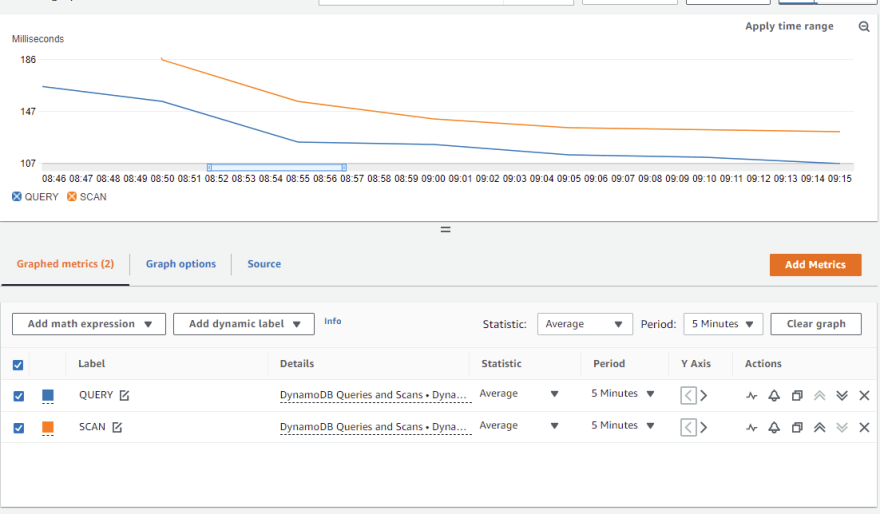 Custom metrics with DynamoDB operations executed from US-EAST-1