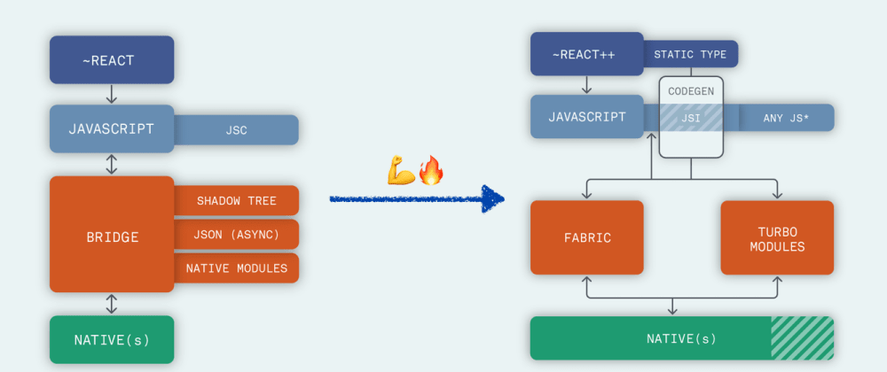 Cover image for Describing the React Native Re-architecture, a story