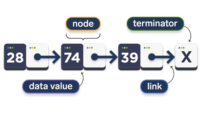 scheme depicting how linked lists work