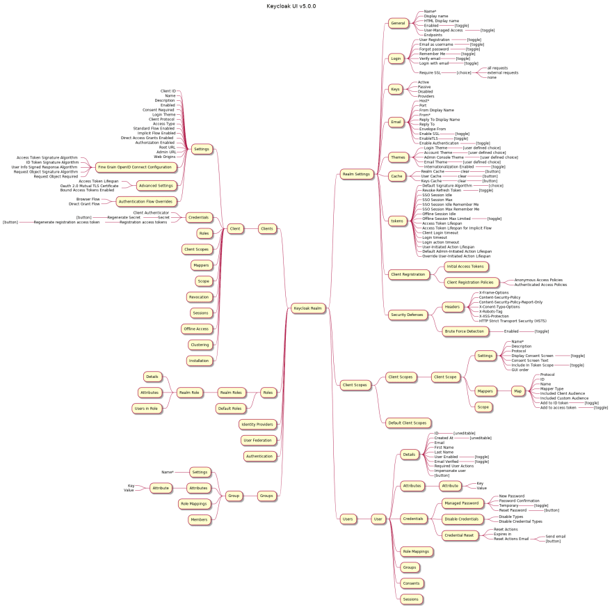 Keycloak v5.0.0 UI mind map