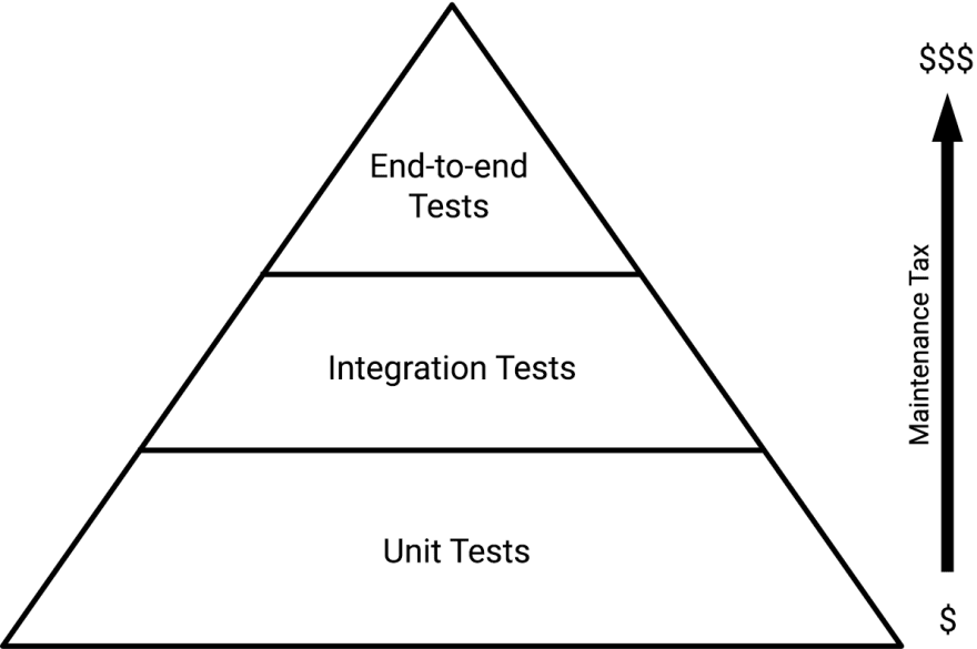 Introduction to Unit Testing with Java - DEV Community 👩 💻👨 💻