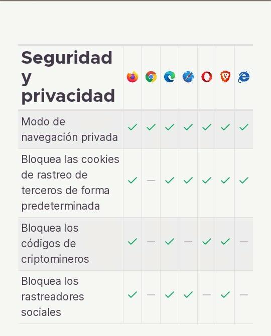 gráfica se seguridad de los navegadores