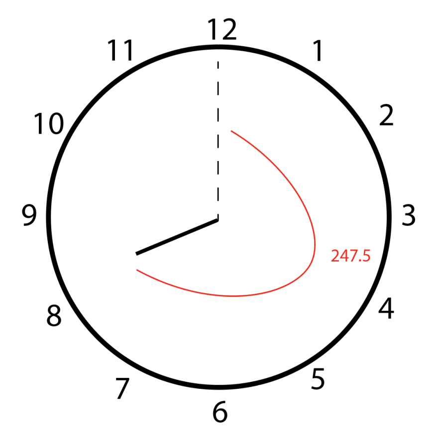 When the hour hand is at 8:15, it's at a 247.5 degree angle.