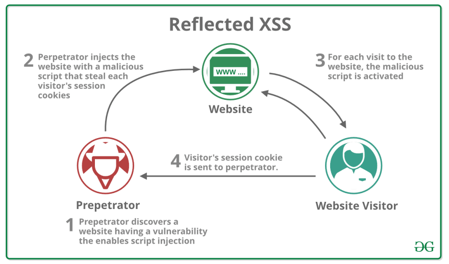 Reflected XSS example