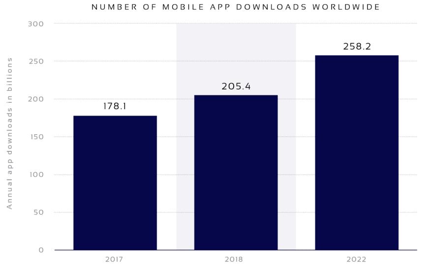 Number of mobile app downloads including healthcare apps