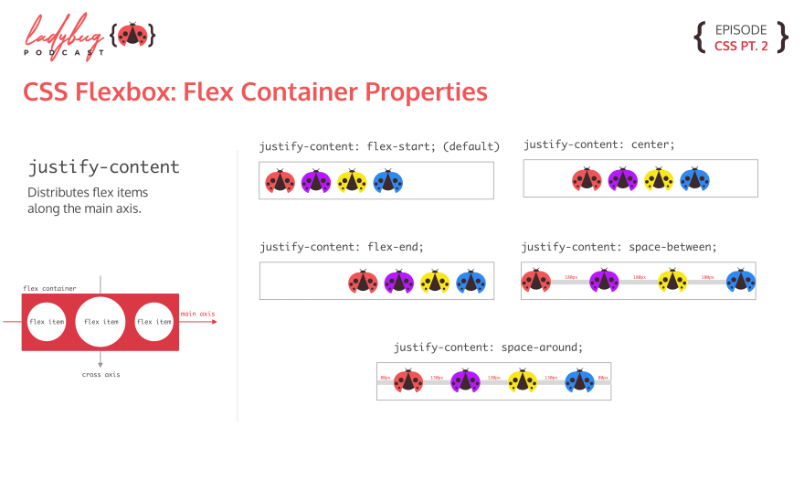 justify-content: 4 different graphics showing the values justify-content can take. flex-start has all the items at the left side of the container. flex-end has all the items at the right side of the container. center has all the items at the horizontally aligned in the container. space-between has all the items evenly spaced. space-around has all the items evenly spaced, with margins on the sides.