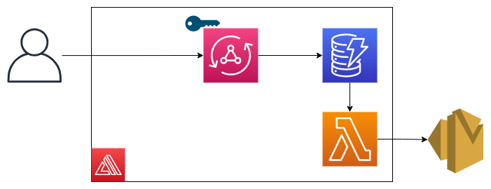 architecture diagram of contact form using appsync, ses, lambda trigger, and dynamodb
