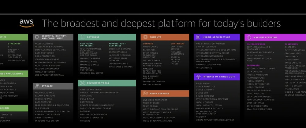 Cover image for Data Track Highlights AWS Re:Invent