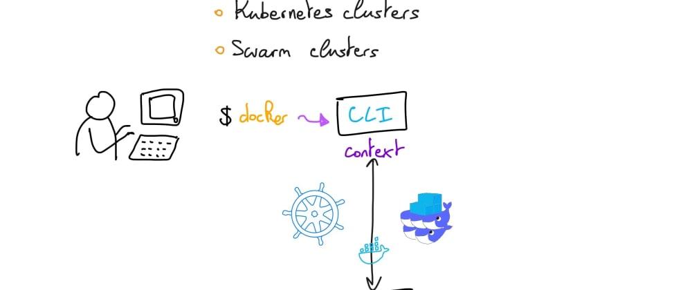 Cover image for Understanding Docker: part 34 – Context