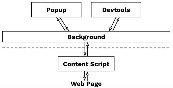 communication between components