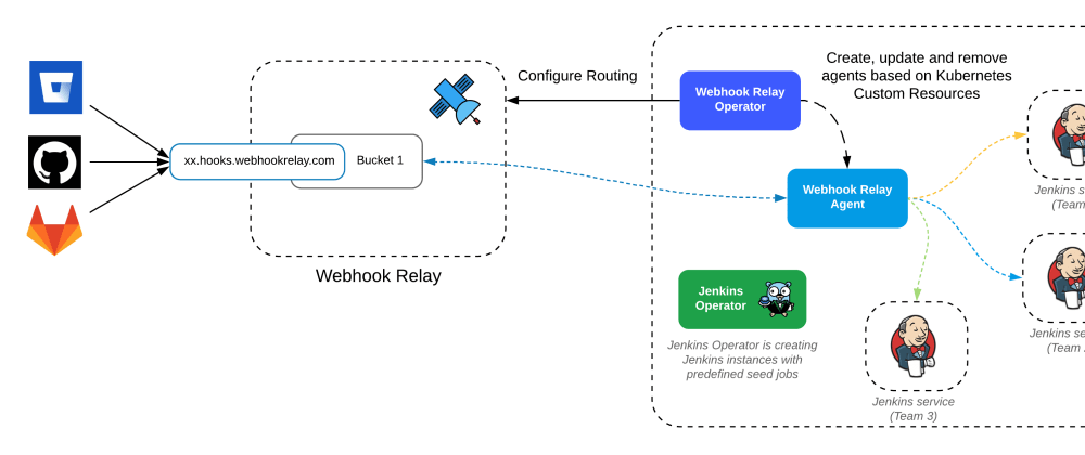 Cover image for Easy and secure Jenkins Operator deployment on Kubernetes