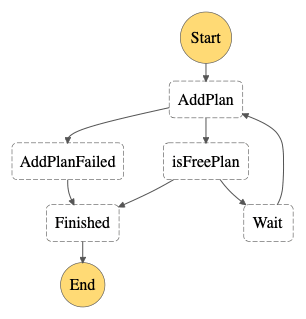 User Management State Machine
