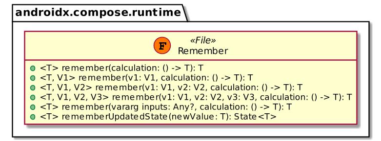 Compose Remember API