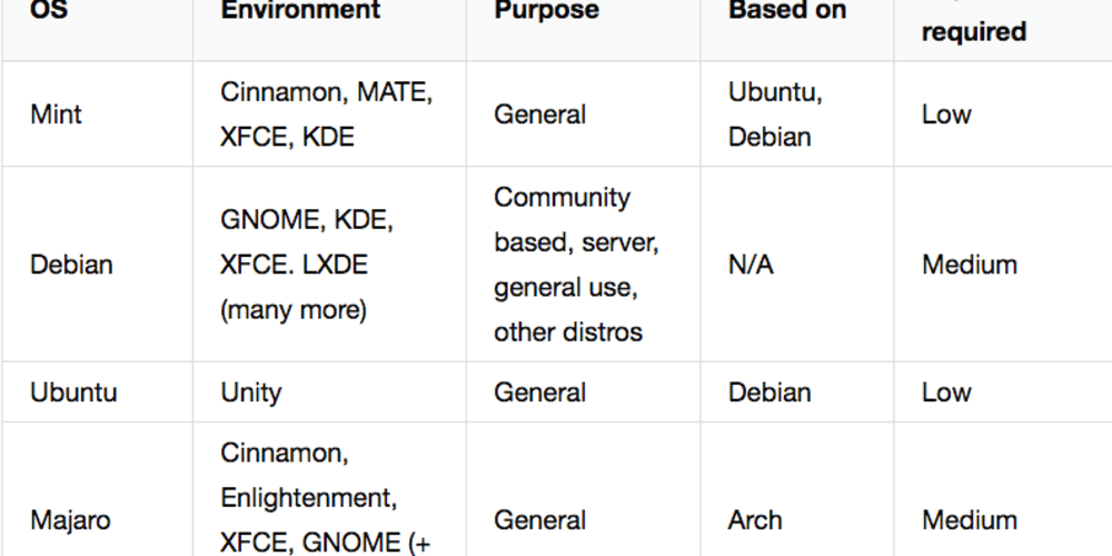 Choosing a Linux distro - DEV Community 👩 💻👨 💻