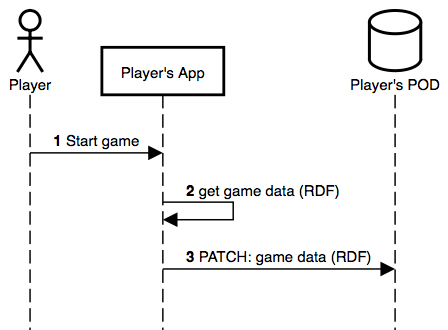 Figure 3: sequence diagram of the steps taken when storing game data on the POD.