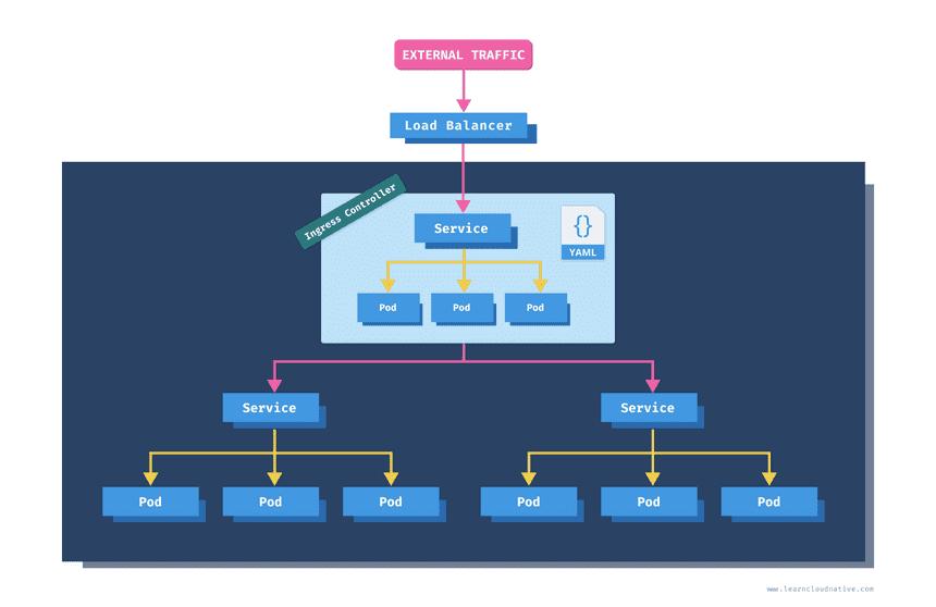 Kubernetes Ingress Diagram